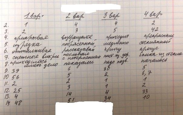 КДР русский язык 9 класс