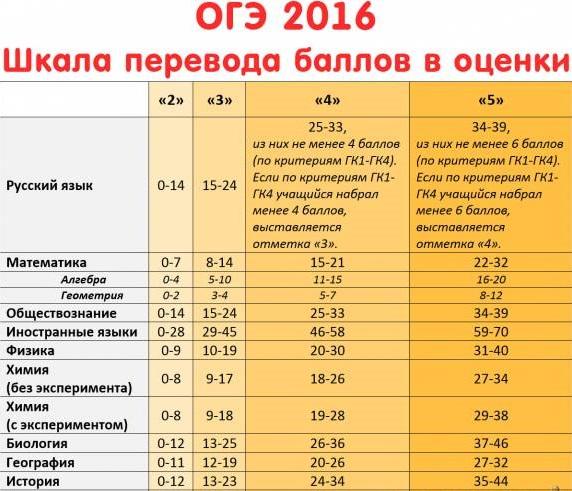 шкала перевода баллов в оценки ОГЭ (ГИА) 2016