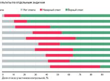 Итоги второй контрольной ЧТД от Яндекса