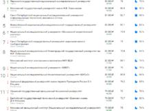 рейтинг технических вузов