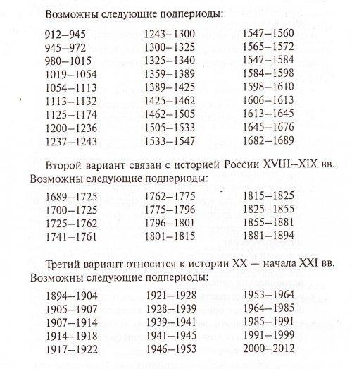 Историческое сочинение ЕГЭ
